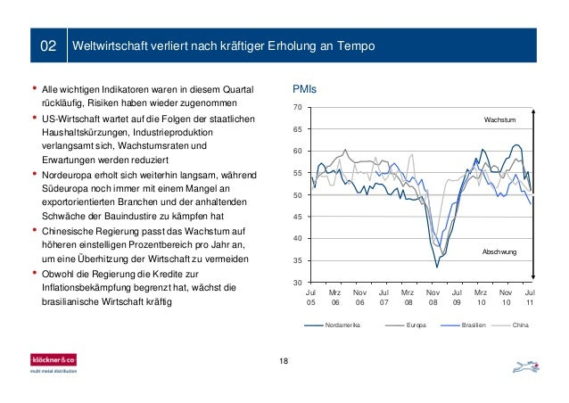 18 02 Weltwirtschaft verliert nach kräftiger Erholung an Tempo • Alle wichtigen Indikatoren waren in diesem Quartal rücklä...