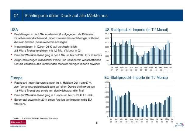 5 01 Stahlimporte übten Druck auf alle Märkte aus • Bestellungen in die USA wurden in Q1 aufgegeben, als Differenz zwische...