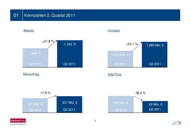 7 01 Kennzahlen 2. Quartal 2011 EBITDA 100 Mio. € 62 Mio. € -38,3 % Q2 2011Q2 2010 331 Mio. € 337 Mio. € +1,8 % Q2 2011Q2 ...