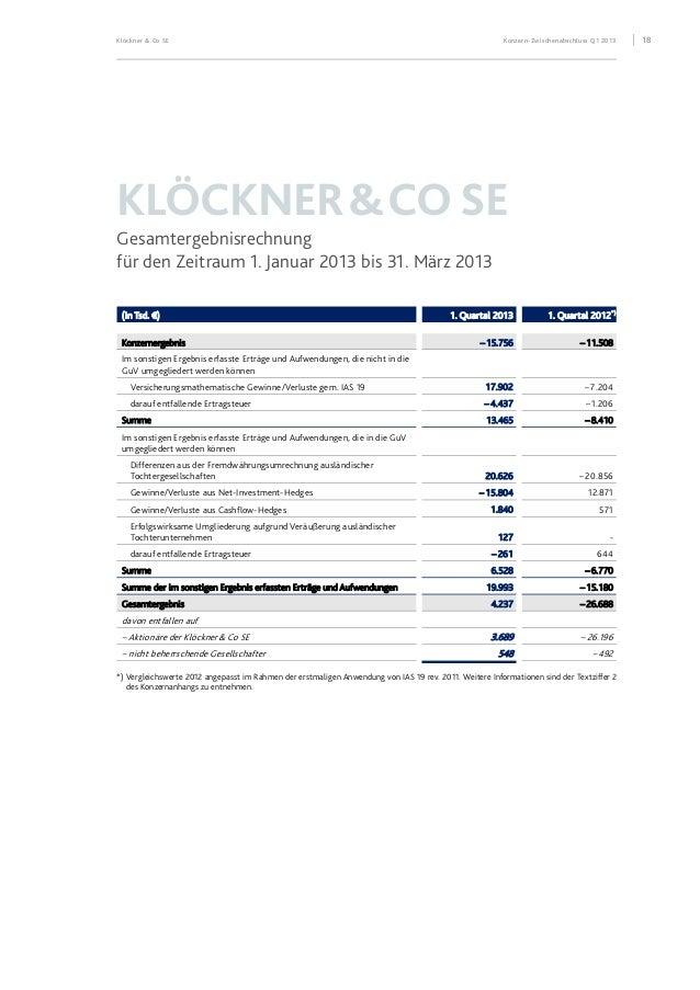 Klöckner & Co SE Konzern-Zwischenabschluss Q1 2013 19 KLÖCKNER&COSE Konzernbilanz zum 31. März 2013 Aktiva (in Tsd. €) 31....