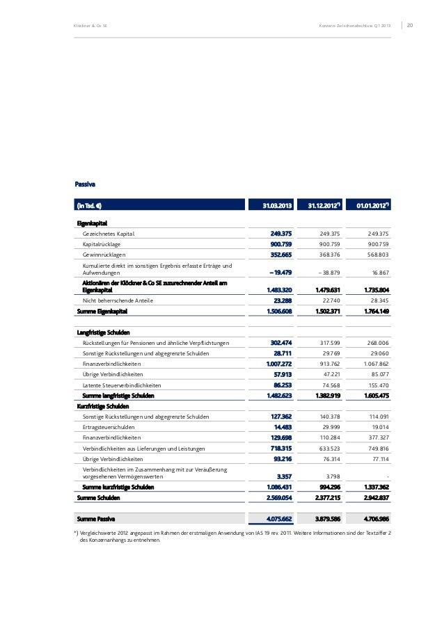 Klöckner & Co SE Konzern-Zwischenabschluss Q1 2013 21 KLÖCKNER&COSE Konzern-Kapitalflussrechnung für den Zeitraum 1. Janua...