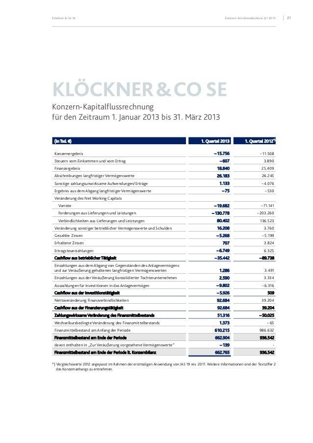 Klöckner & Co SE Konzern-Zwischenabschluss Q1 2013 22 KLÖCKNER&COSE Entwicklung des Konzern-Eigenkapitals (in Tsd. €) Geze...