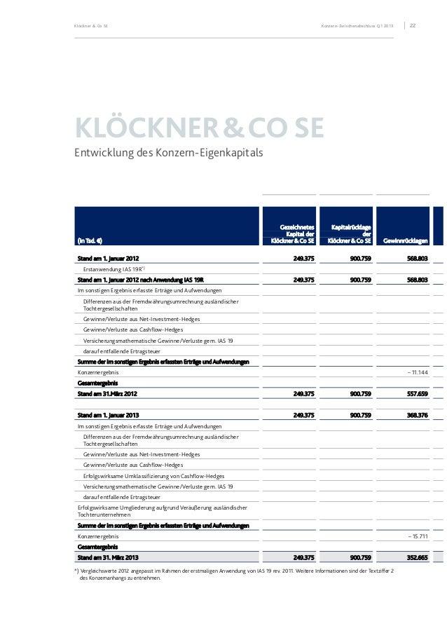 Klöckner & Co SE Konzern-Zwischenabschluss Q1 2013 23 Kumulierte direkt im sonstigen Ergebnis erfasste Erträge und Aufwend...