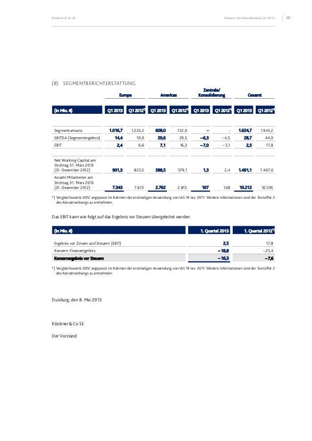 FINANZKALENDER 8. Mai 2013 Veröffentlichung Konzern-Zwischenbericht 1. Quartal 2013 Journalisten-Telefonkonferenz Analyste...
