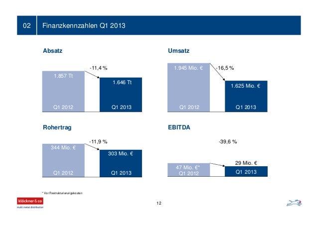 Finanzkennzahlen Q1 201302 EBITDA Umsatz Rohertrag Absatz * Vor Restrukturierungskosten 1.945 Mio. € 1.625 Mio. € -16,5 % ...