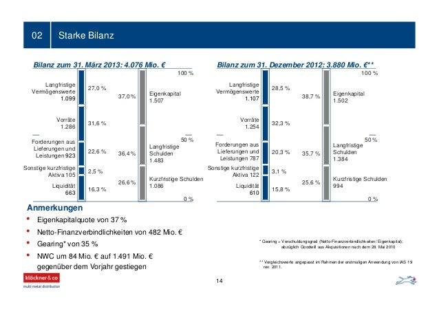 Starke Bilanz02 50 % 27,0 % 31,6 % 22,6 % 2,5 % 16,3 % Bilanz zum 31. März 2013: 4.076 Mio. € 37,0 % 36,4 % 26,6 % Langfri...
