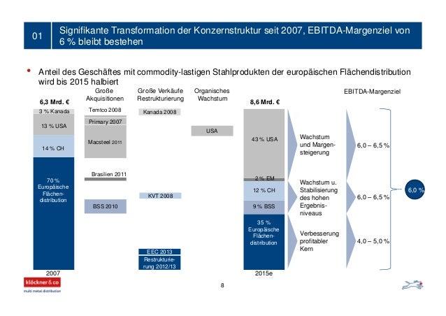 Signifikante Transformation der Konzernstruktur seit 2007, EBITDA-Margenziel von 6 % bleibt bestehen 01 BSS 2010 Macsteel ...