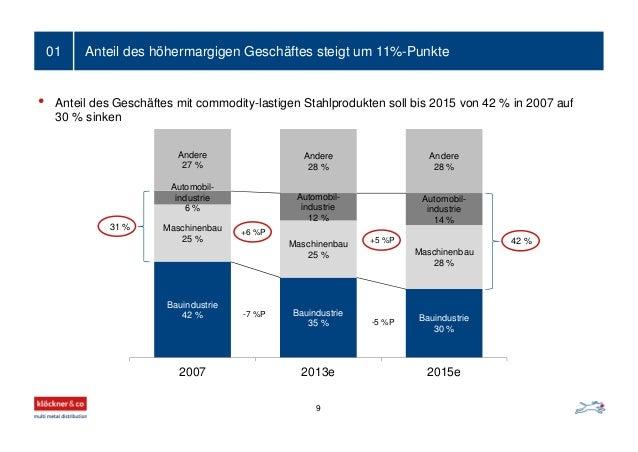 Anteil des höhermargigen Geschäftes steigt um 11%-Punkte01 Bauindustrie 42 % Bauindustrie 35 % Bauindustrie 30 % Maschinen...