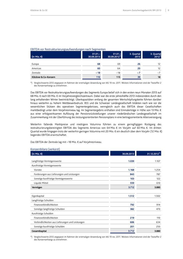 Klöckner & Co SE  (in Mio. €)  Konzern-Zwischenlagebericht 9M 2013  01.01.– 30.09.2013  01.01.– 30.09.2012*)  3. Quartal 2...