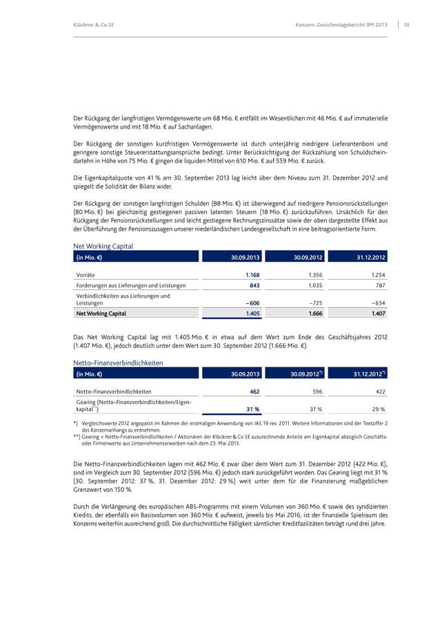 Klöckner & Co SE  (in Mio. €)  Konzern-Zwischenlagebericht 9M 2013  30.09.2013  30.09.2012  31.12.2012  1.405  1.666  1.40...