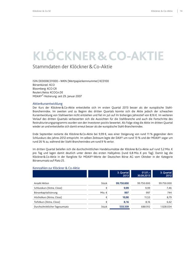 Klöckner & Co SE  Klöckner & Co-Aktie  ®  3. Quartal 2013 99.750.000 9,99 997 10,90 8,16 533.339  01.01.– 30.09.2013  3. Q...