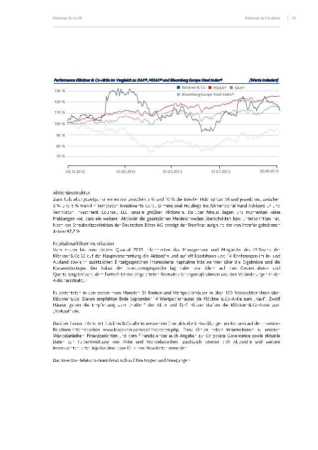 Klöckner & Co SE  Klöckner & Co-Aktie  Performance Klöckner & Co-Aktie im Vergleich zu DAX®, MDAX® und Bloomberg Europe St...