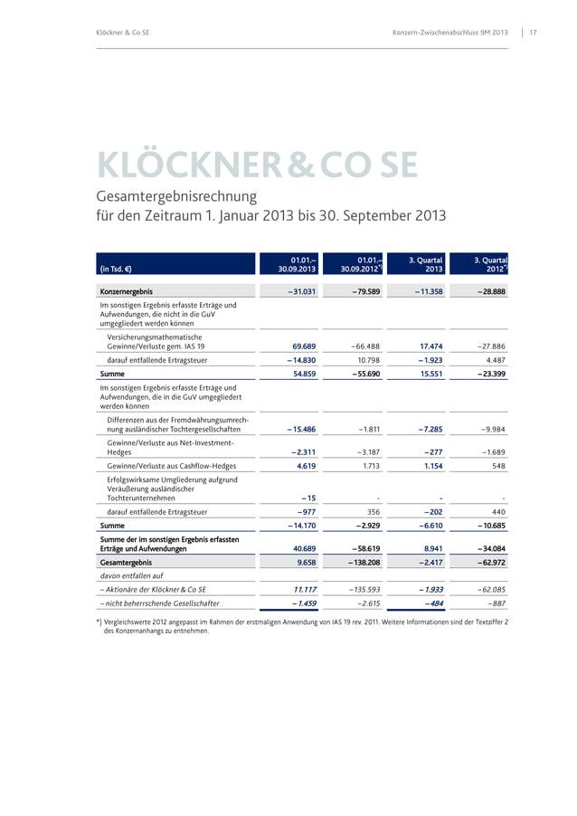 Klöckner & Co SE  (in Tsd. €) Konzernergebnis  Konzern-Zwischenabschluss 9M 2013  01.01.– 30.09.2013 – 31.031  01.01.– 30....