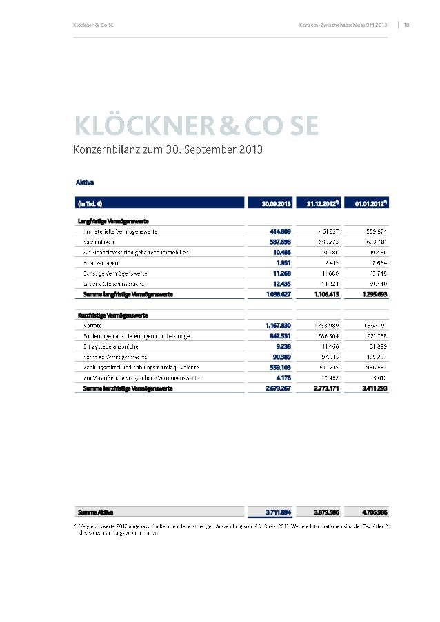 Klöckner & Co SE  Konzern-Zwischenabschluss 9M 2013  Aktiva (in Tsd. €)  31.12.2012*)  01.01.2012*)  1.106.415  1.295.693 ...