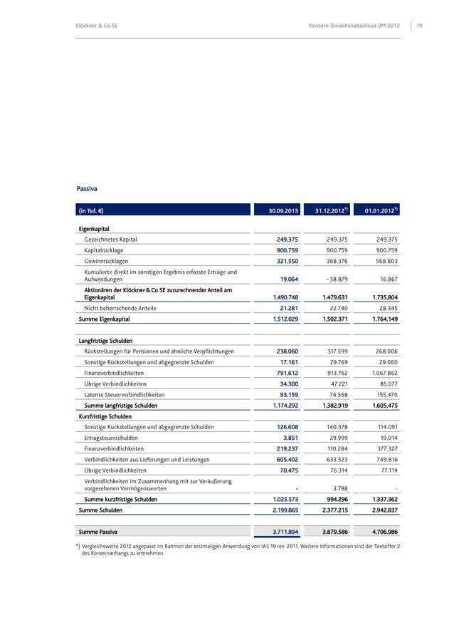 Klöckner & Co SE  Konzern-Zwischenabschluss 9M 2013  Passiva (in Tsd. €)  30.09.2013  31.12.2012*)  01.01.2012*)  1.479.63...