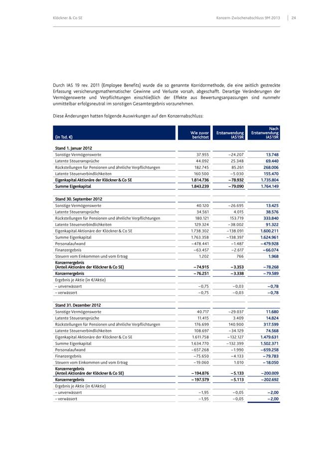 Klöckner & Co SE  (in Tsd. €)  Konzern-Zwischenabschluss 9M 2013  Wie zuvor berichtet  Erstanwendung IAS19R  Nach Erstanwe...