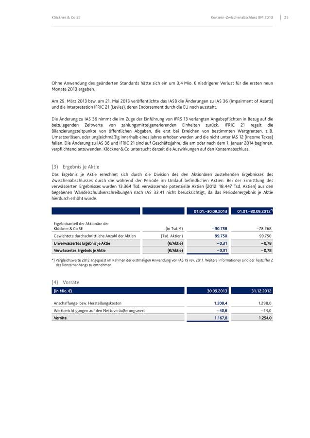 Klöckner & Co SE  Konzern-Zwischenabschluss 9M 2013  01.01.–30.09.2013  01.01.–30.09.2012*)  – 30.758 99.750 Unverwässerte...