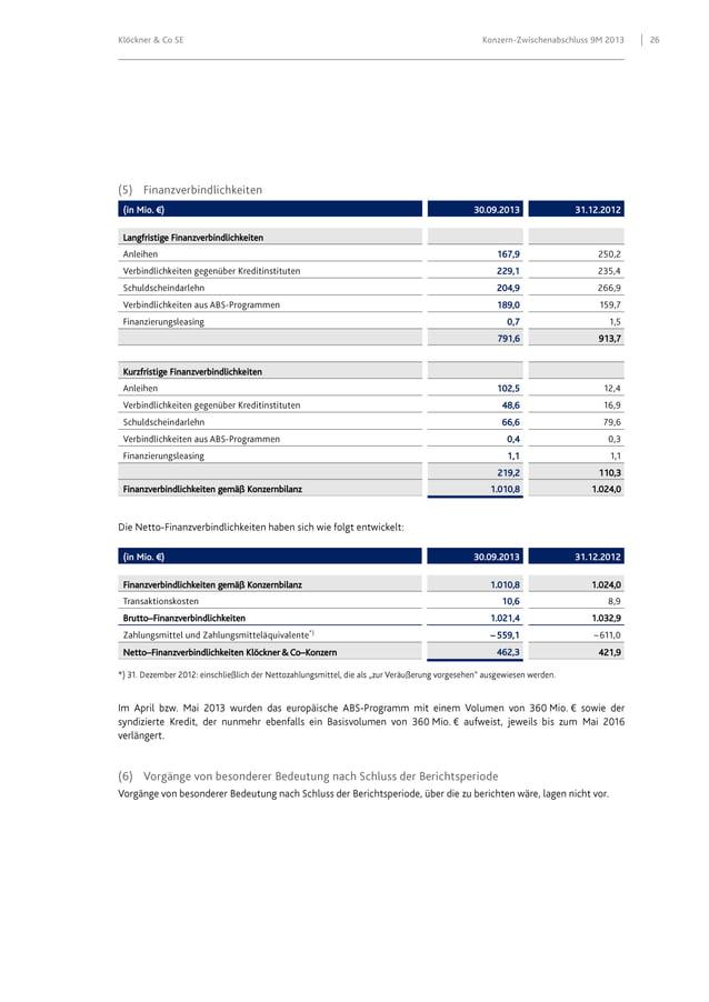 Klöckner & Co SE  (in Mio. €)  Konzern-Zwischenabschluss 9M 2013  30.09.2013  31.12.2012  Langfristige Finanzverbindlichke...