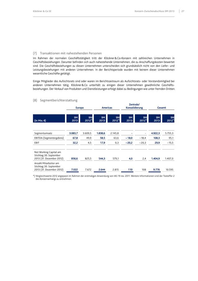 Klöckner & Co SE  Konzern-Zwischenabschluss 9M 2013  Europa  (in Mio. €)  9M 2013  Zentrale/ Konsolidierung  Americas  9M ...