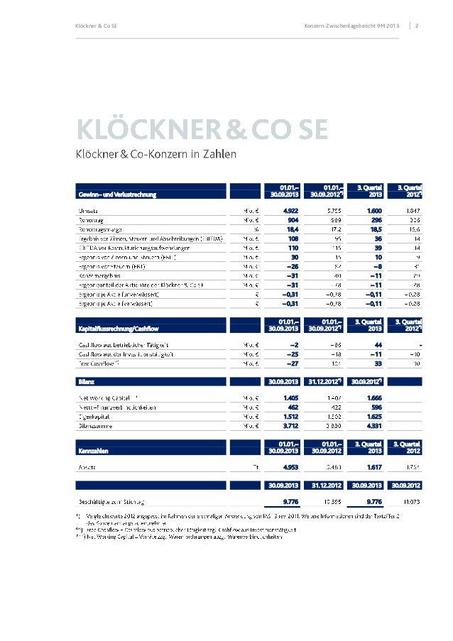 Klöckner & Co SE  Gewinn– und Verlustrechnung  Konzern-Zwischenlagebericht 9M 2013  01.01.– 30.09.2013  01.01.– 30.09.2012...