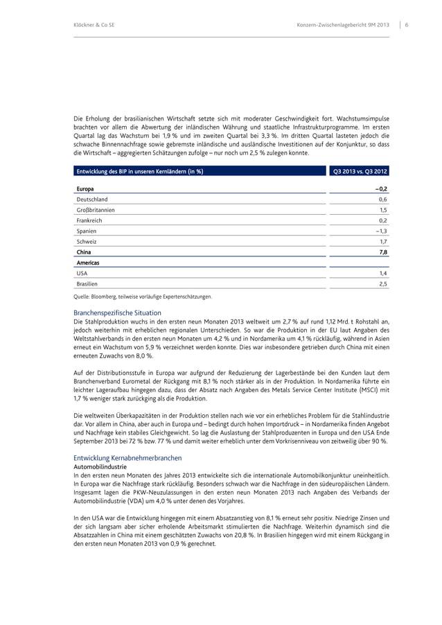 Klöckner & Co SE  Entwicklung des BIP in unseren Kernländern (in %) Europa  China Americas  Automobilindustrie  Konzern-Zw...