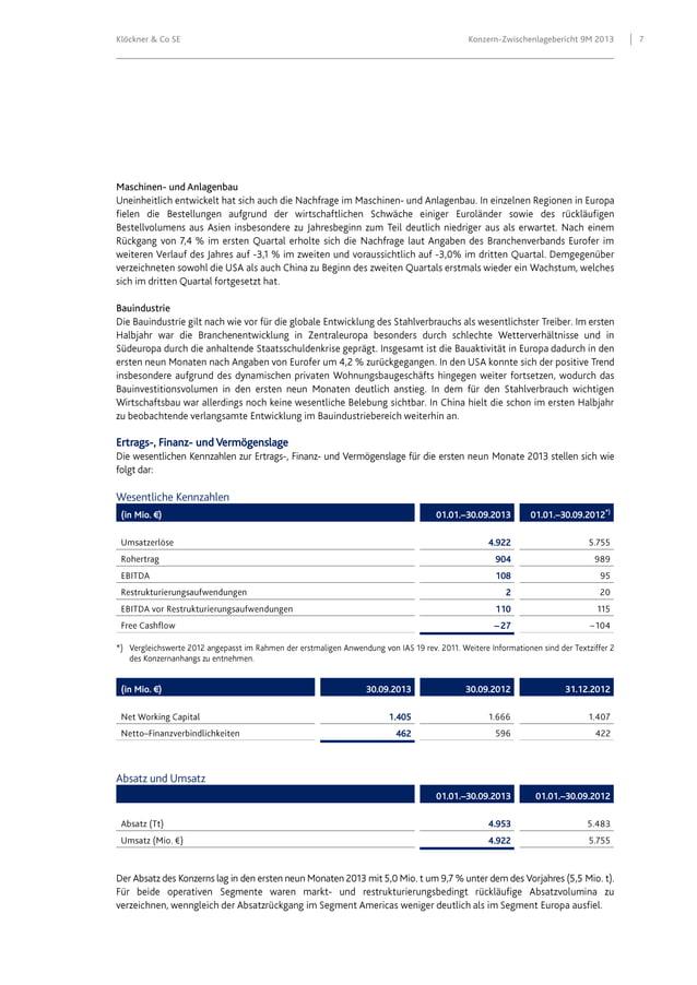 Klöckner & Co SE  Konzern-Zwischenlagebericht 9M 2013  Maschinen- und Anlagenbau  Bauindustrie  Ertrags-, Finanz- und Verm...