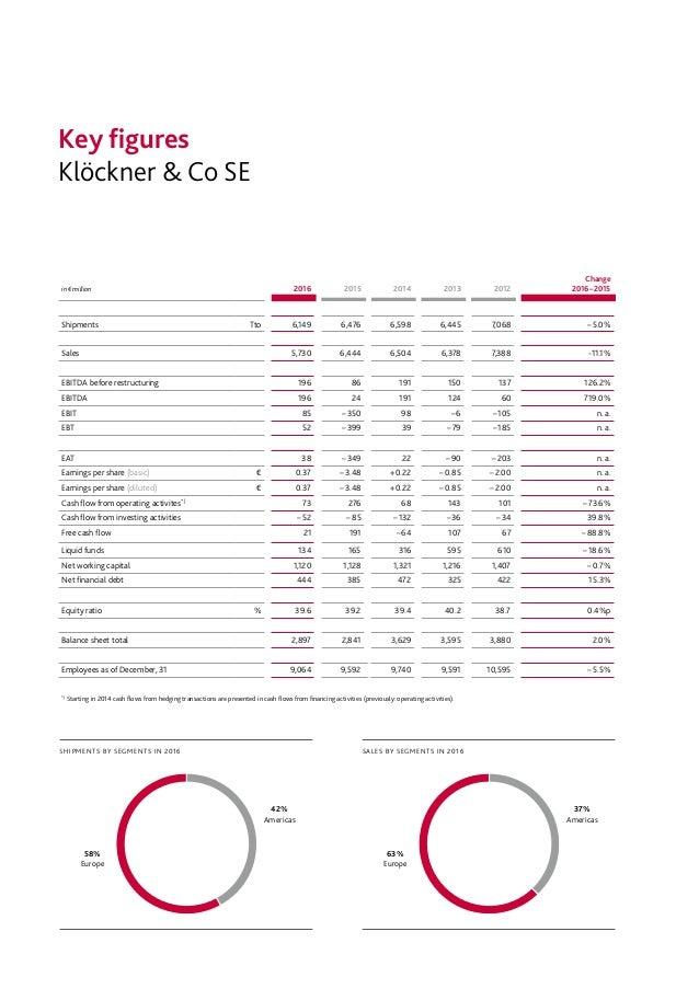 Klöckner & Co SE Key figures SALES BY SEGMENTS IN 2016 37% Americas 63% Europe SHIPMENTS BY SEGMENTS IN 2016 42% Americas ...