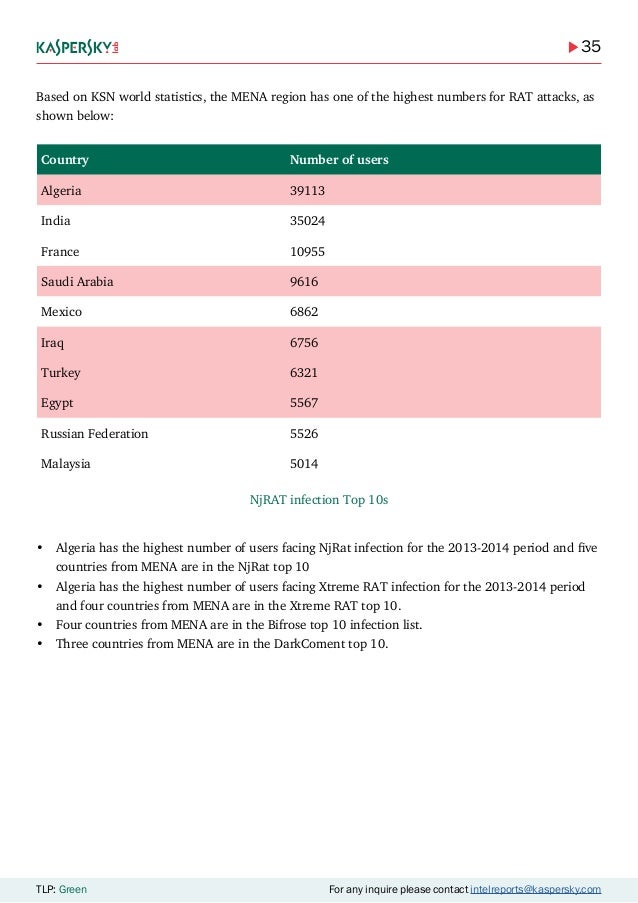 35 TLP: Green For any inquire please contact intelreports@kaspersky.com Based on KSN world statistics, the MENA region has...