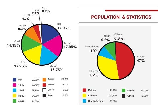 Kluang Mall Facts Sheet