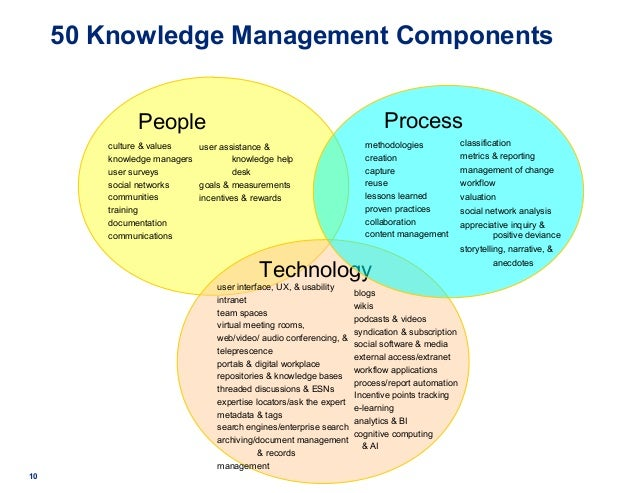 50 Knowledge Management Components People culture & values knowledge managers user surveys social networks communities tra...