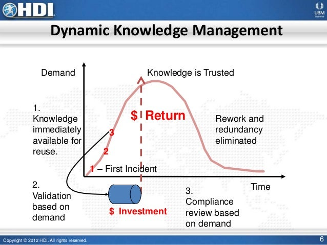 knowledge management practices The successful knowledge management practice recognizes the distributed nature of knowledge they focus on those shared knowledge management services that can be.