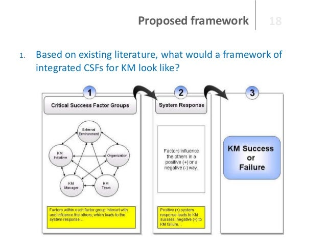 Proposed framework 1.  18  Based on existing literature, what would a framework of integrated CSFs for KM look like?
