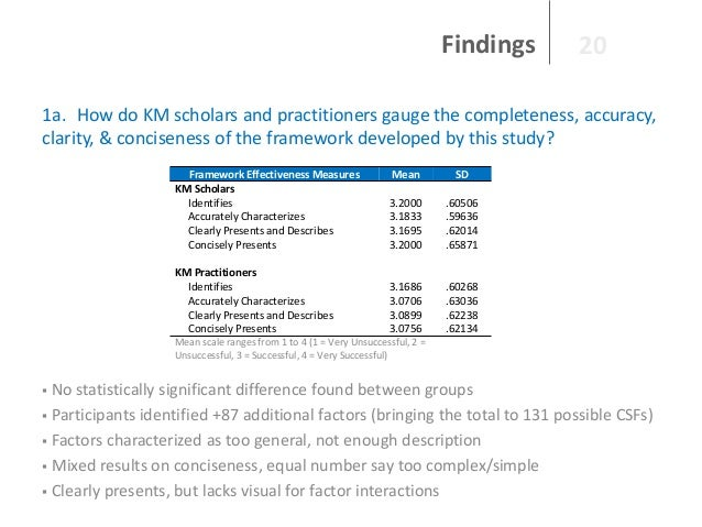 Findings  20  1a. How do KM scholars and practitioners gauge the completeness, accuracy, clarity, & conciseness of the fra...
