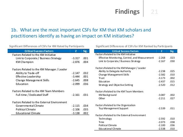 Findings  21  1b. What are the most important CSFs for KM that KM scholars and practitioners identify as having an impact ...