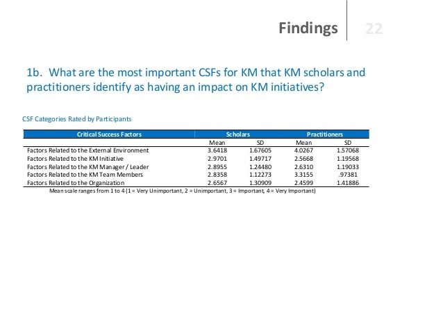 Findings  22  1b. What are the most important CSFs for KM that KM scholars and practitioners identify as having an impact ...