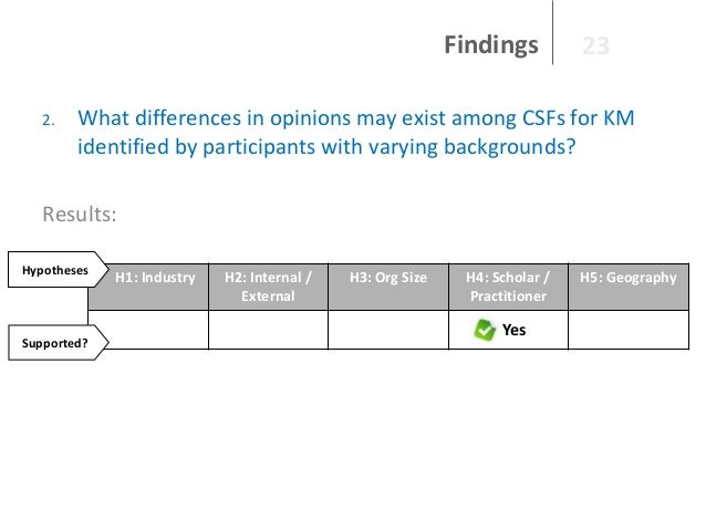 Findings 2.  23  What differences in opinions may exist among CSFs for KM identified by participants with varying backgrou...