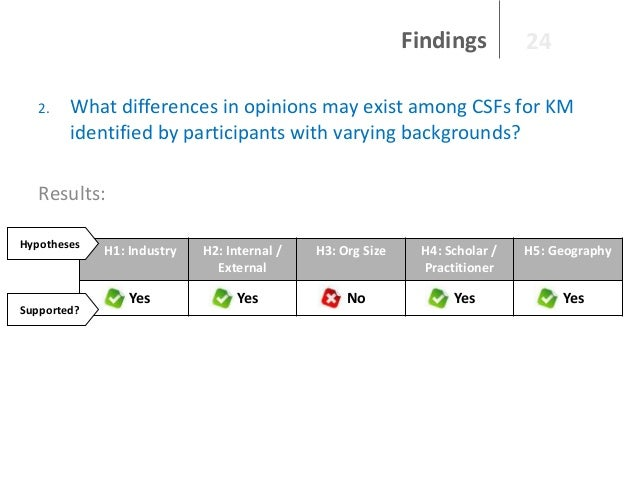 Findings 2.  24  What differences in opinions may exist among CSFs for KM identified by participants with varying backgrou...