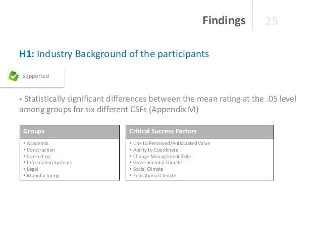 Findings  25  H1: Industry Background of the participants Supported  Statistically significant differences between the mea...