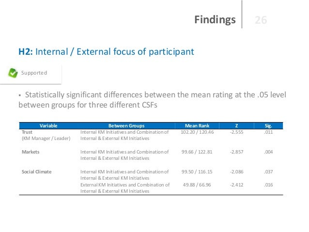 Findings  26  H2: Internal / External focus of participant Supported  Statistically significant differences between the me...
