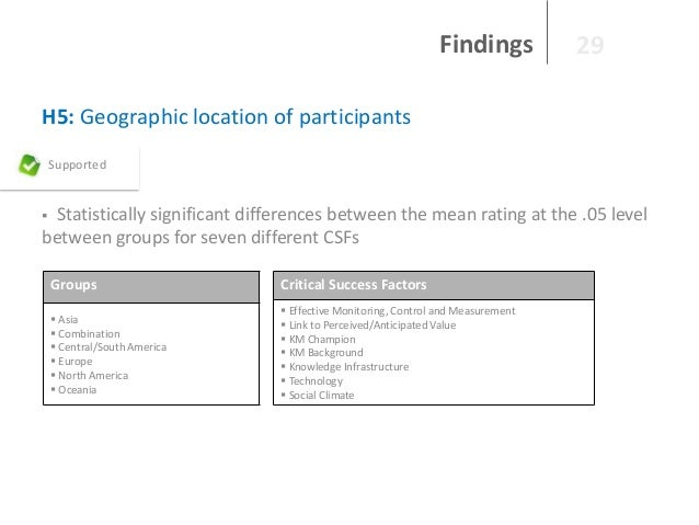 Findings  29  H5: Geographic location of participants Supported  Statistically significant differences between the mean ra...