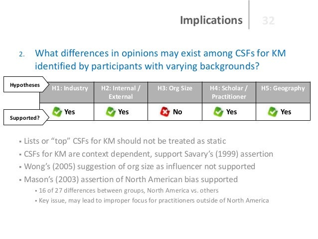 Implications 2.  32  What differences in opinions may exist among CSFs for KM identified by participants with varying back...