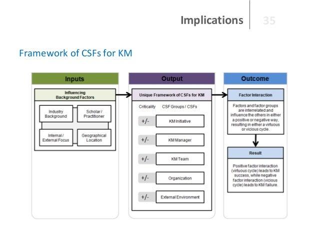 Implications Framework of CSFs for KM  35