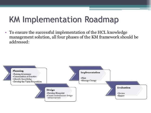 Knowledge Management Implementation Road map on economic map, climate map, political map, travel map, need for driving directions map, resource map, blank map, paper map, grid map, trail map, dot map, physical map, world map, cartoon map, city map, treasure map, thematic map, us radar map, state map, park map,