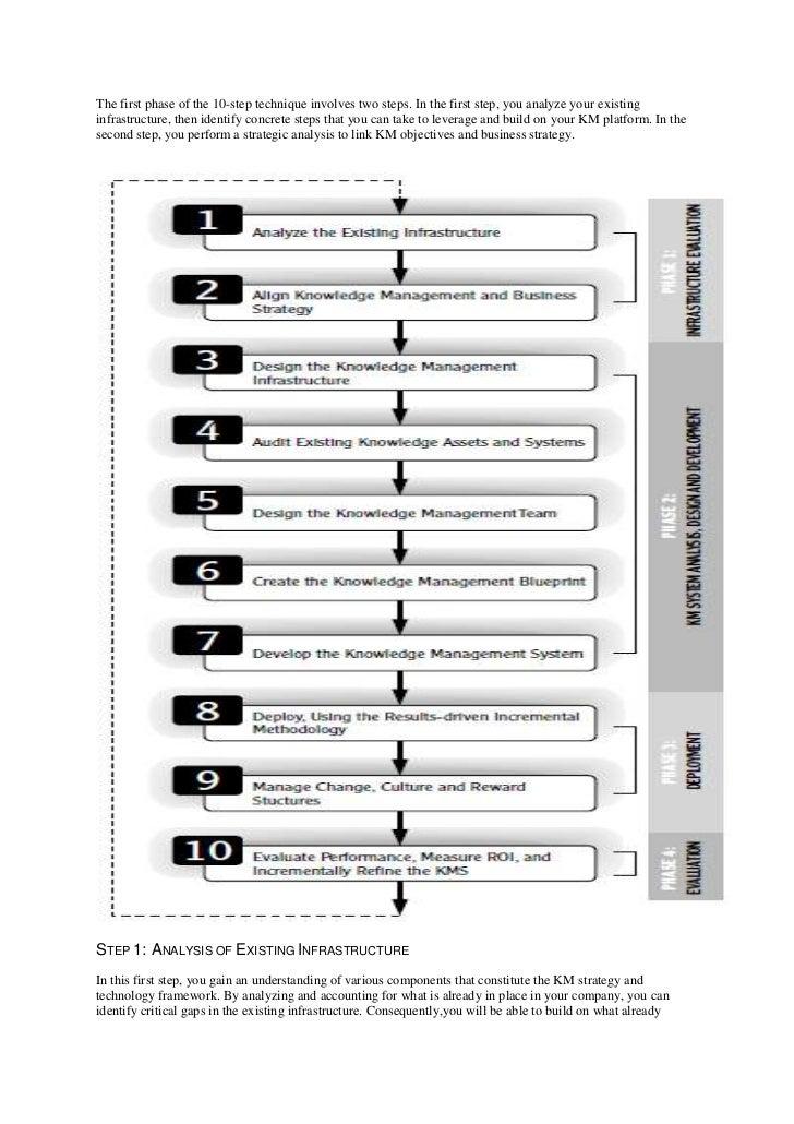 Kmi impelmentation strategy roi and performance evaluation 2 malvernweather Images