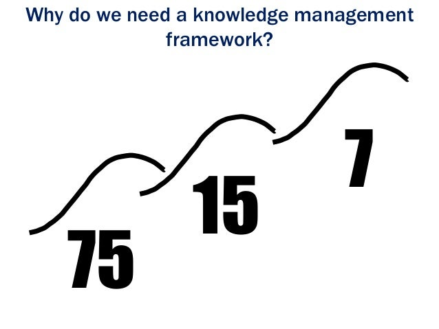 Network Management: Network Knowledge Management