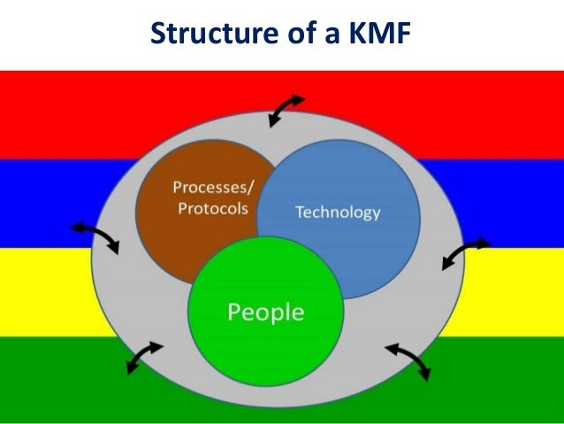 Protected Area Network Knowledge Management Framework