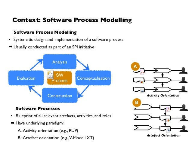 Who cares about software process modelling a first investigation abo software processes blueprint malvernweather Image collections