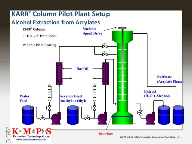 how to break an emulsion in a liquid liquid extraction