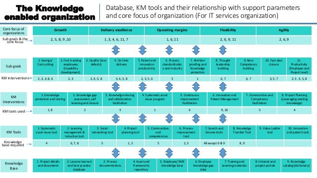 The Knowledge enabled organization 1. Project details and documents 2. Lessons learned and best practice database 3. Proce...