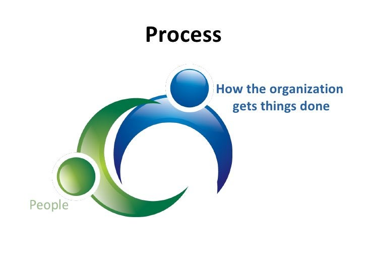 Process How the organization  gets things done